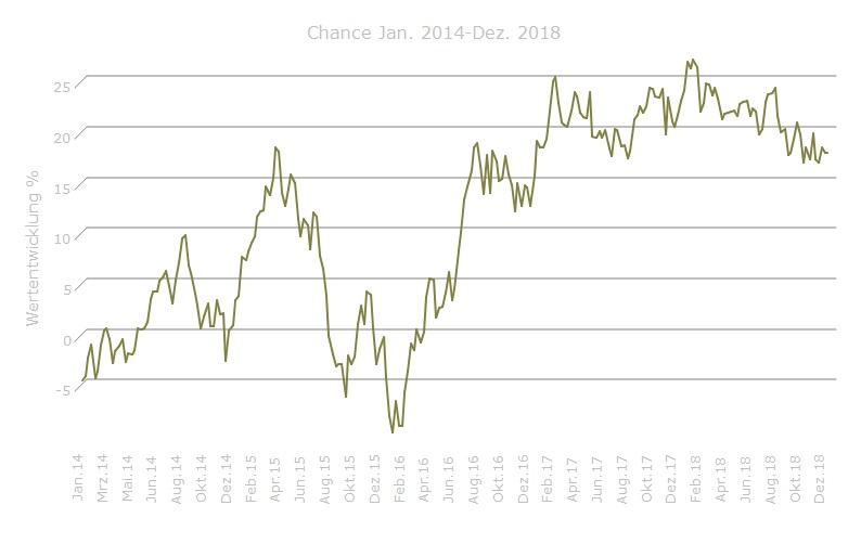 Anlagestrategie Chance