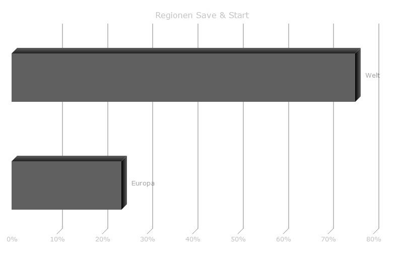 Anlagestrategie Start & Save
